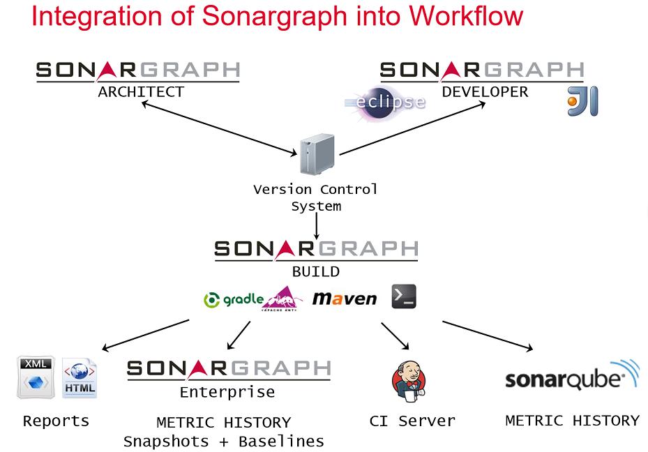 Chapter 1  Sonargraph's Next Generation - Sonargraph 9